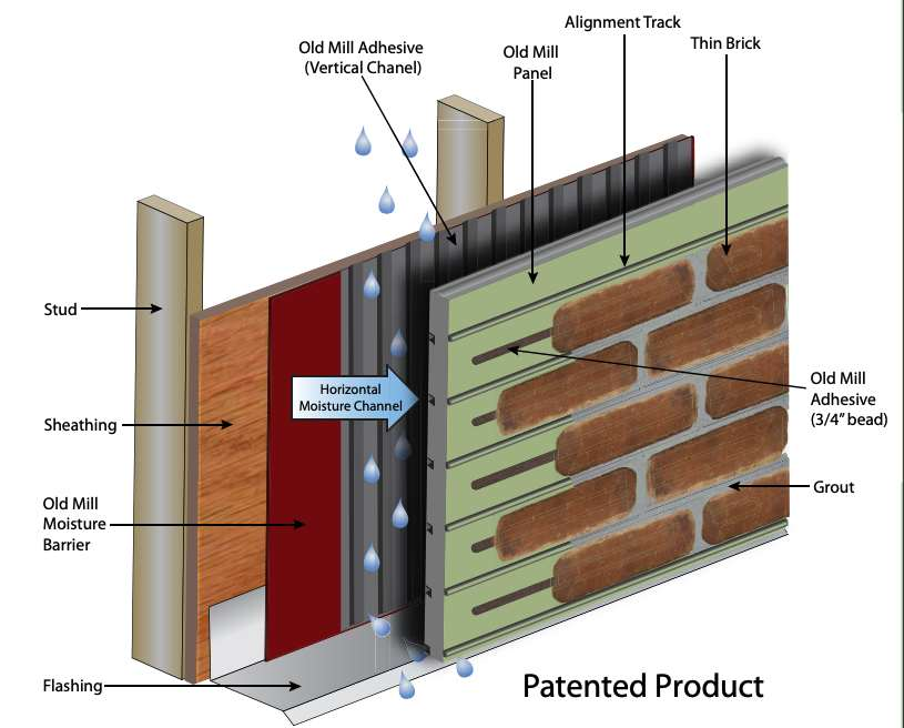 Diagram of the Old Mill Brick BrickPanel+ System
